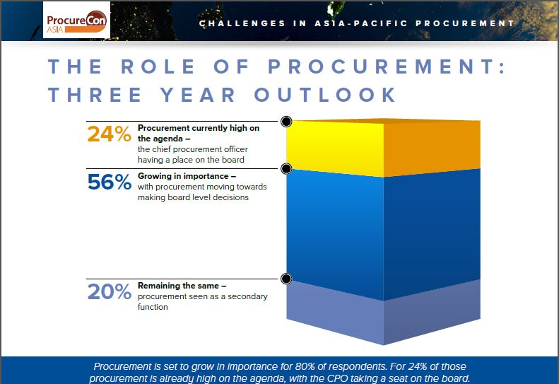 State of Procurement 2016, Part II